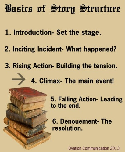 Presentation skills training storystructure