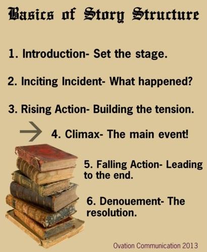 Presentation-skills-training-storystructure