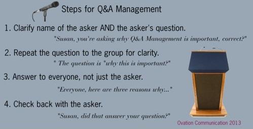 Professional communication skills Q&A