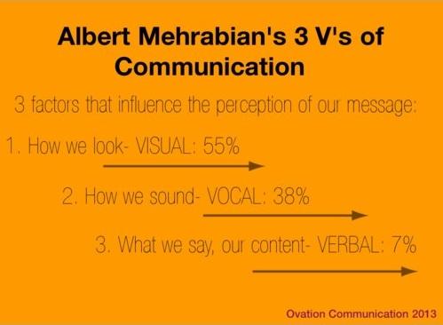 professional communication skills 3Vs