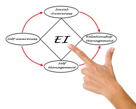 emotional-intelligence-skills.png